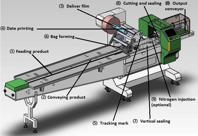 Automatic Syringe Flow Packing Machine